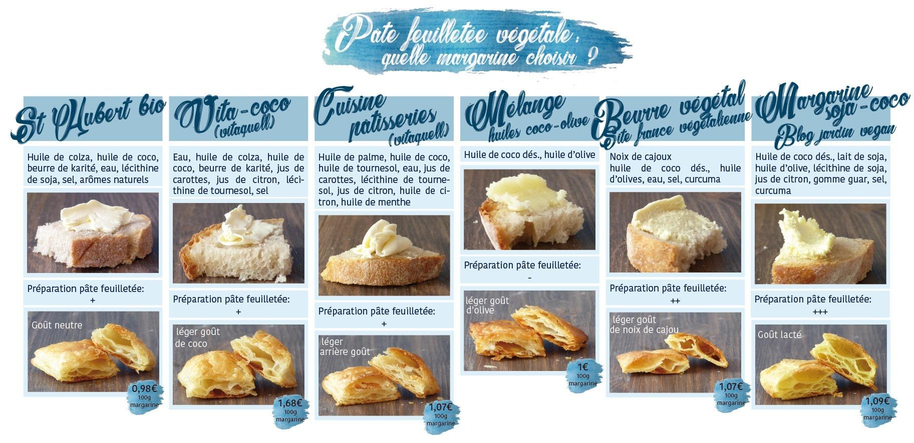 Pate feuilletee vegetale: tableau comparatif margarines